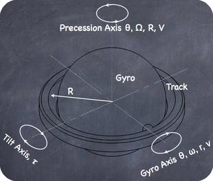 Gyro Axis