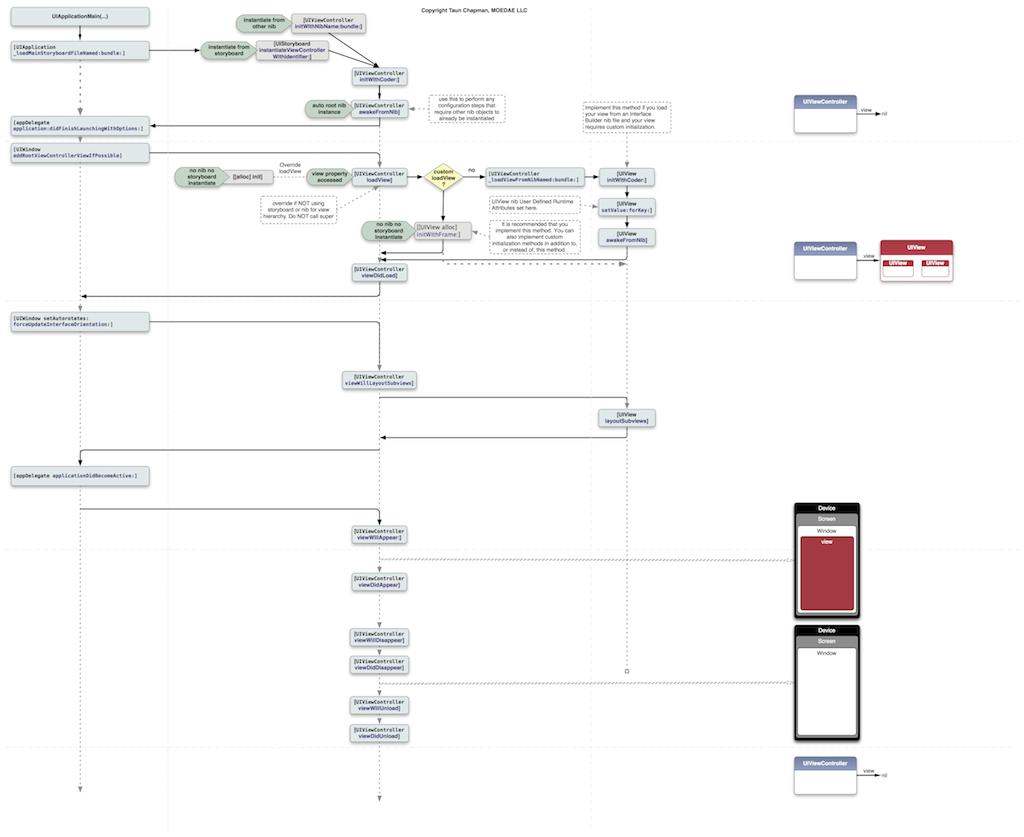 iOS AppDelegate Timeline